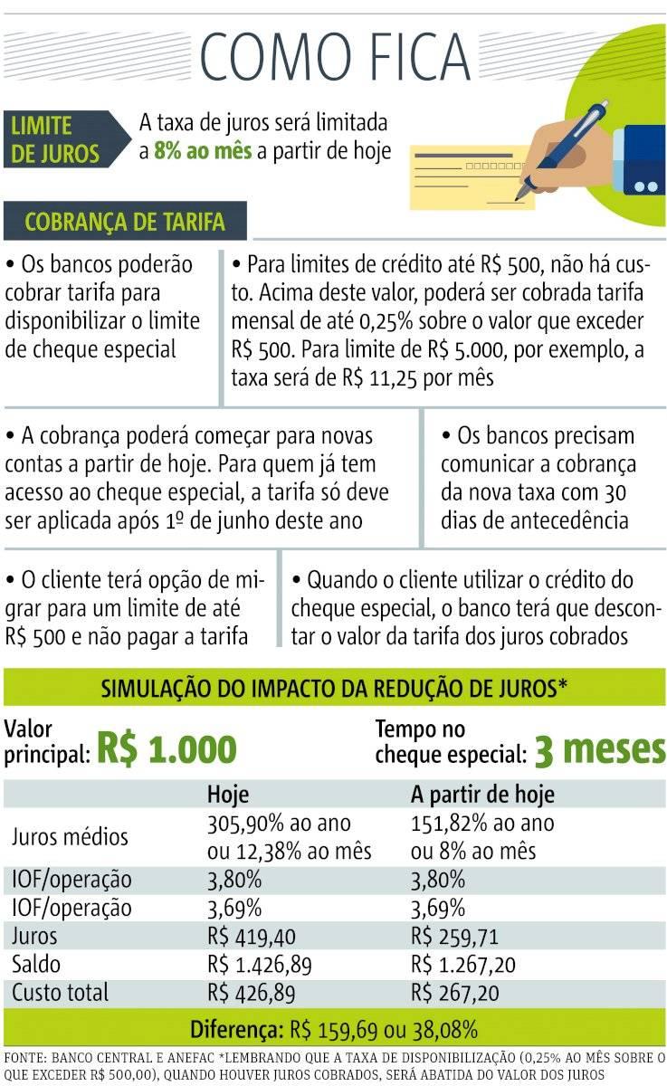 Cheque especial ganha taxa e limite de juros - 2020