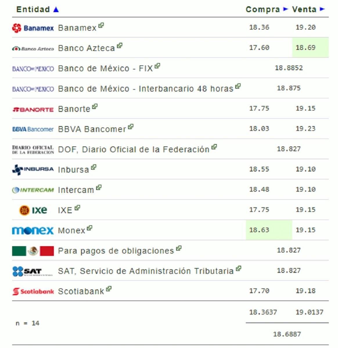 Precio Del Dólar Para Hoy 8 De Enero