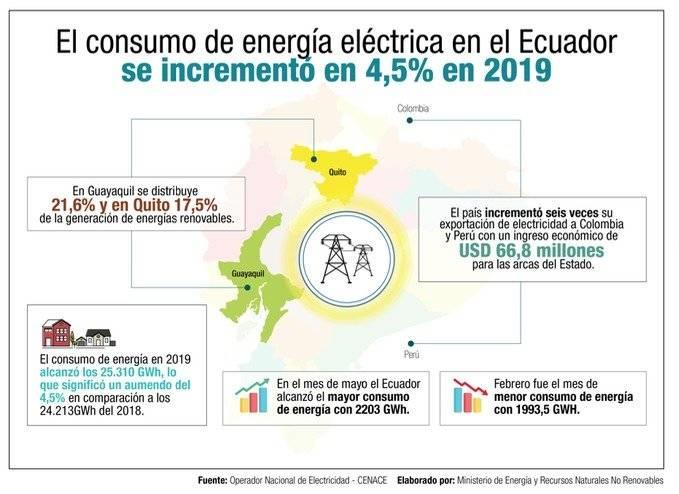 """""""El mes de mayor consumo de energía eléctrica que alcanzó el Ecuador fue mayo llegando a los 2203 GWh."""""""