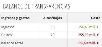 Balance financiero Barcelona presente temporada