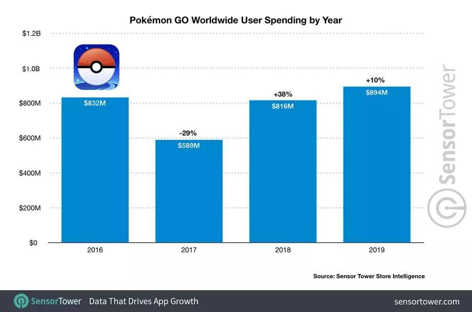 Pokémon Go 2019