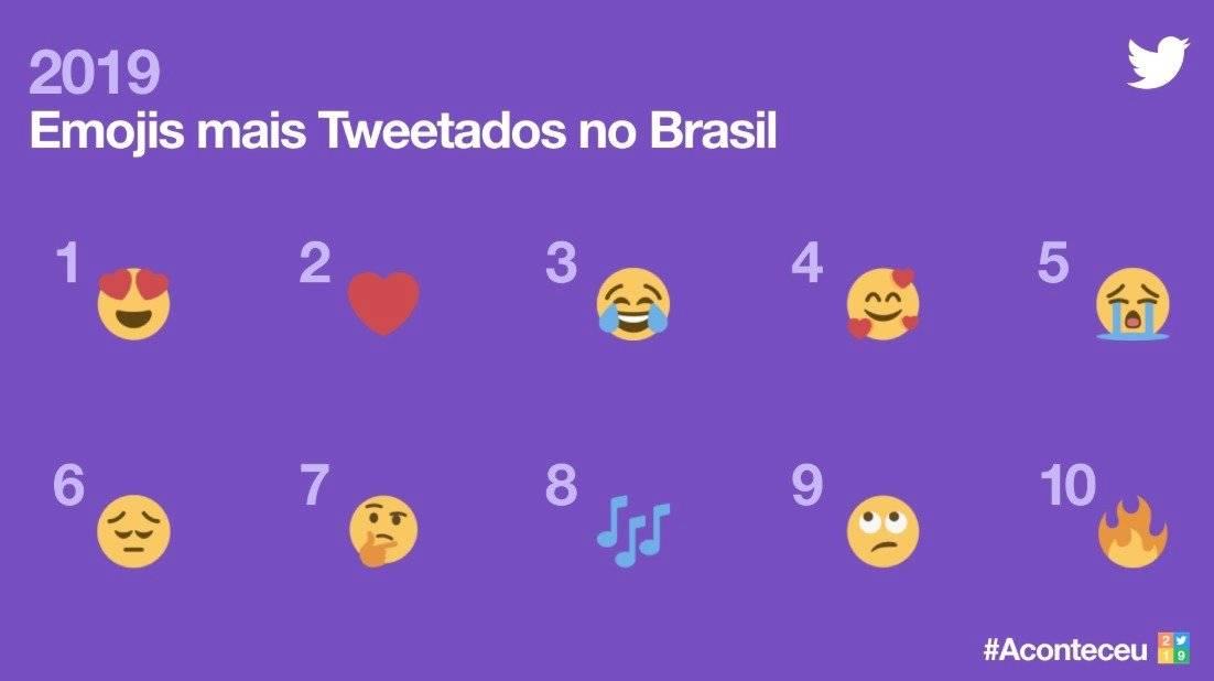 Twitter - Emojis - tweetados