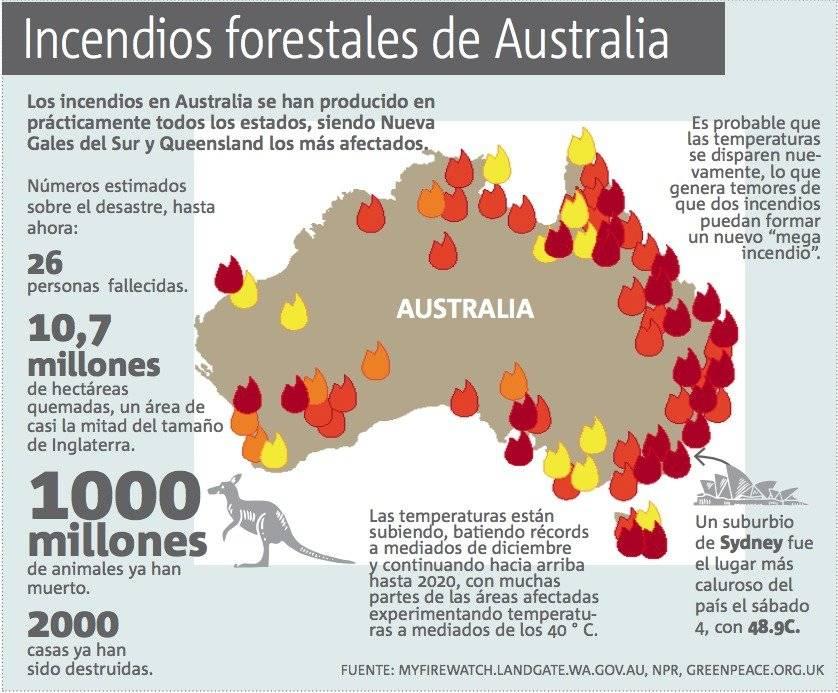 Incendios en Australia, infografía
