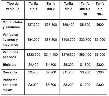 Así quedaron las tarifas de comparendos, grúas y parqueaderos para 2020