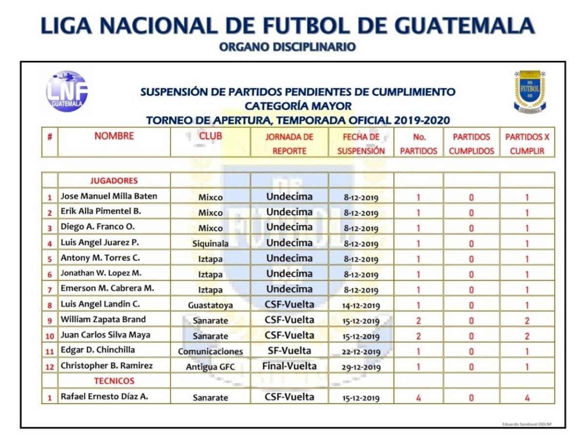 Jugadores inhabilitados Clausura 2020