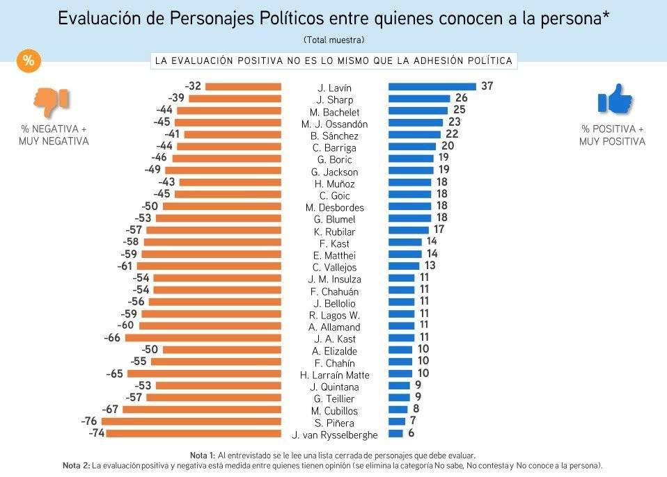 CEP evaluación políticos