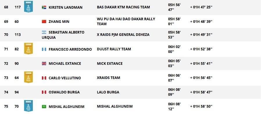 Francisco Arredondo finalizó en la posición 71 en la penúltima etapa del Rally Dakar