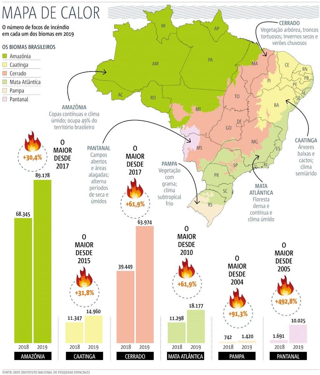 Mapa de Calor - incêndio biomas brasileiros em 2019