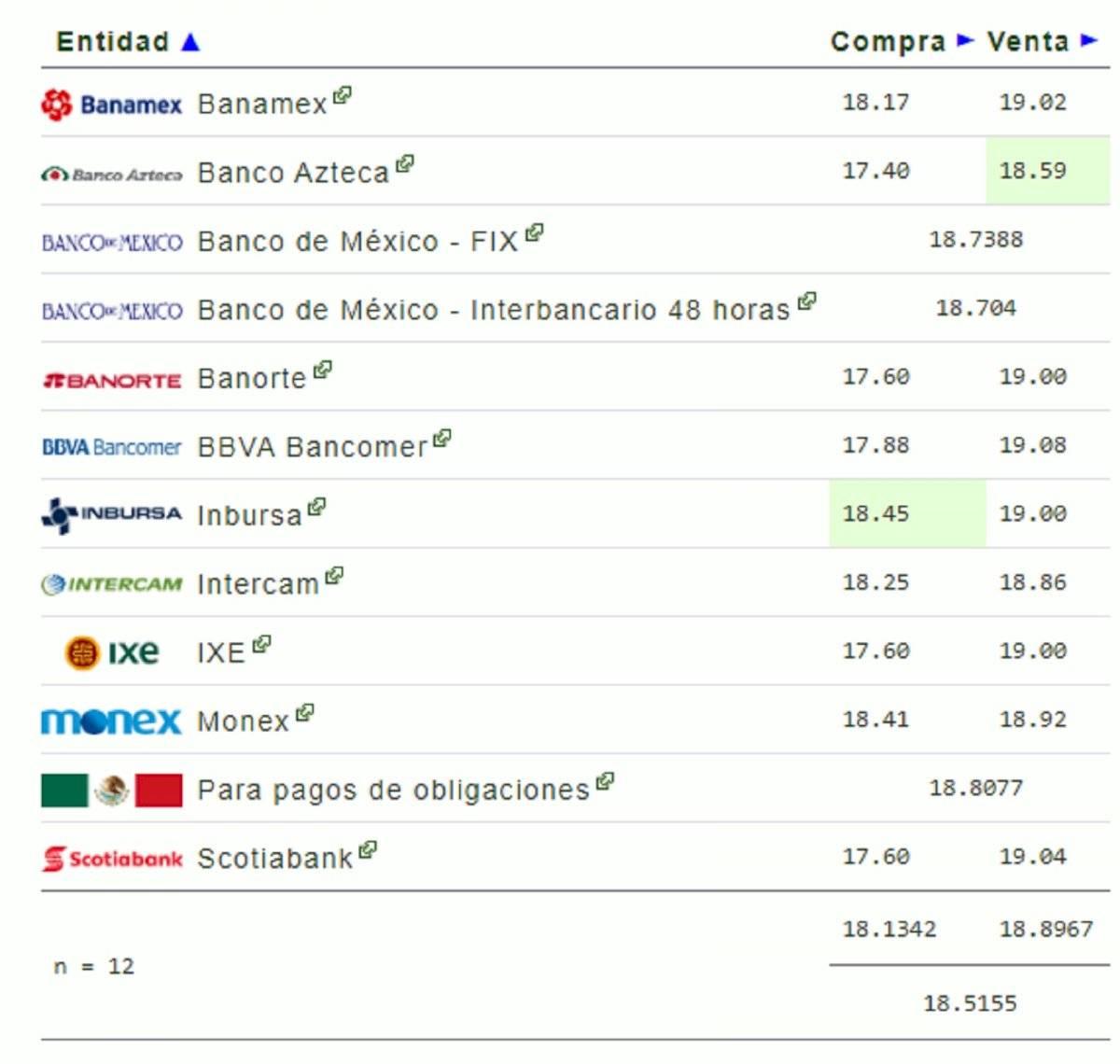 Precio del dólar para este lunes 20 de enero en México: tipo de cambio