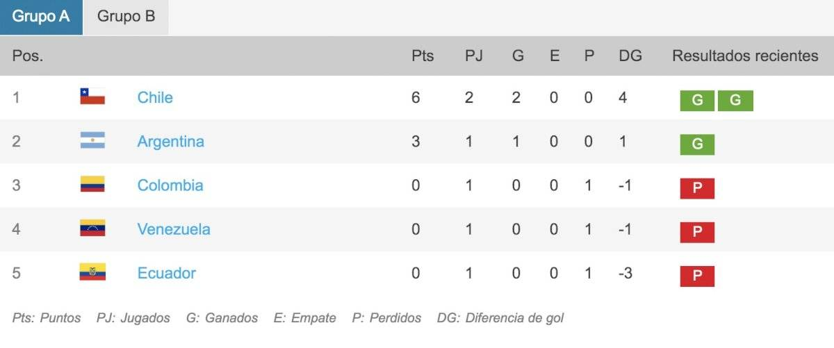 Tabla Grupo A Torneo preolímpico Sub-23 2020 en la Fecha 2