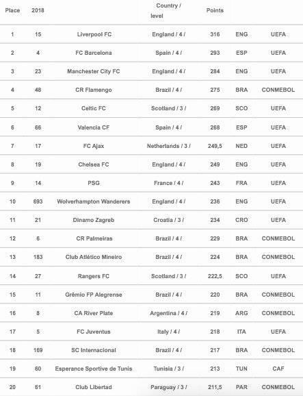 Mejores clubes del 2019 según la IFFHS
