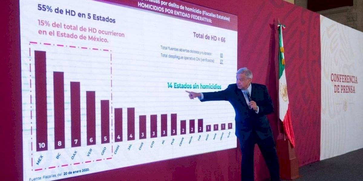 Rechaza AMLO polemizar sobre que el 2019 fue el año más violento en México