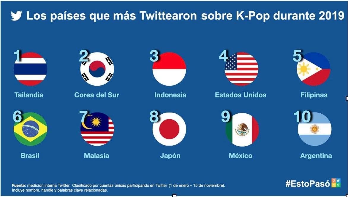 Twitter K-Pop