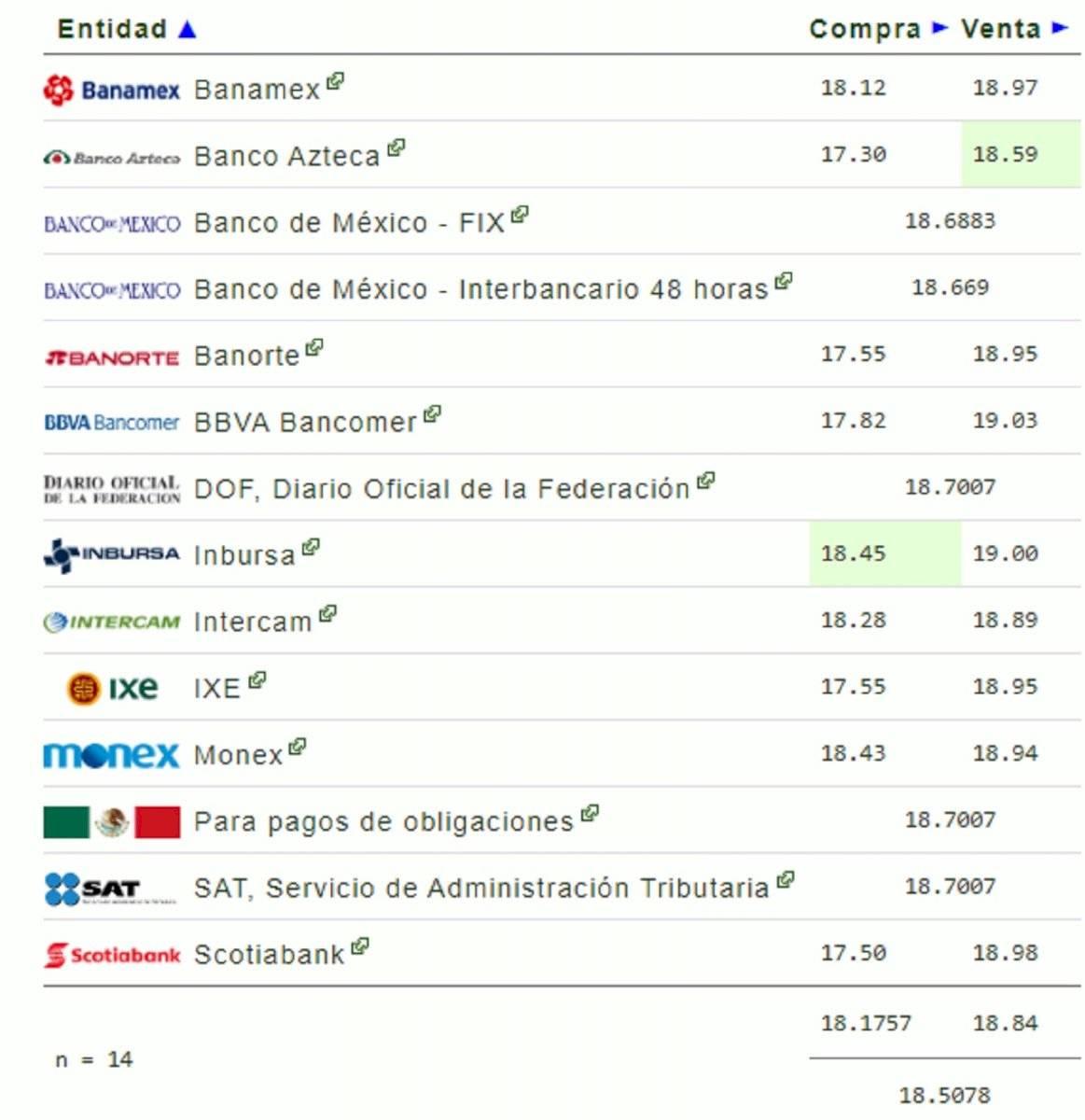 Precio del dólar para este jueves 23 de enero en México