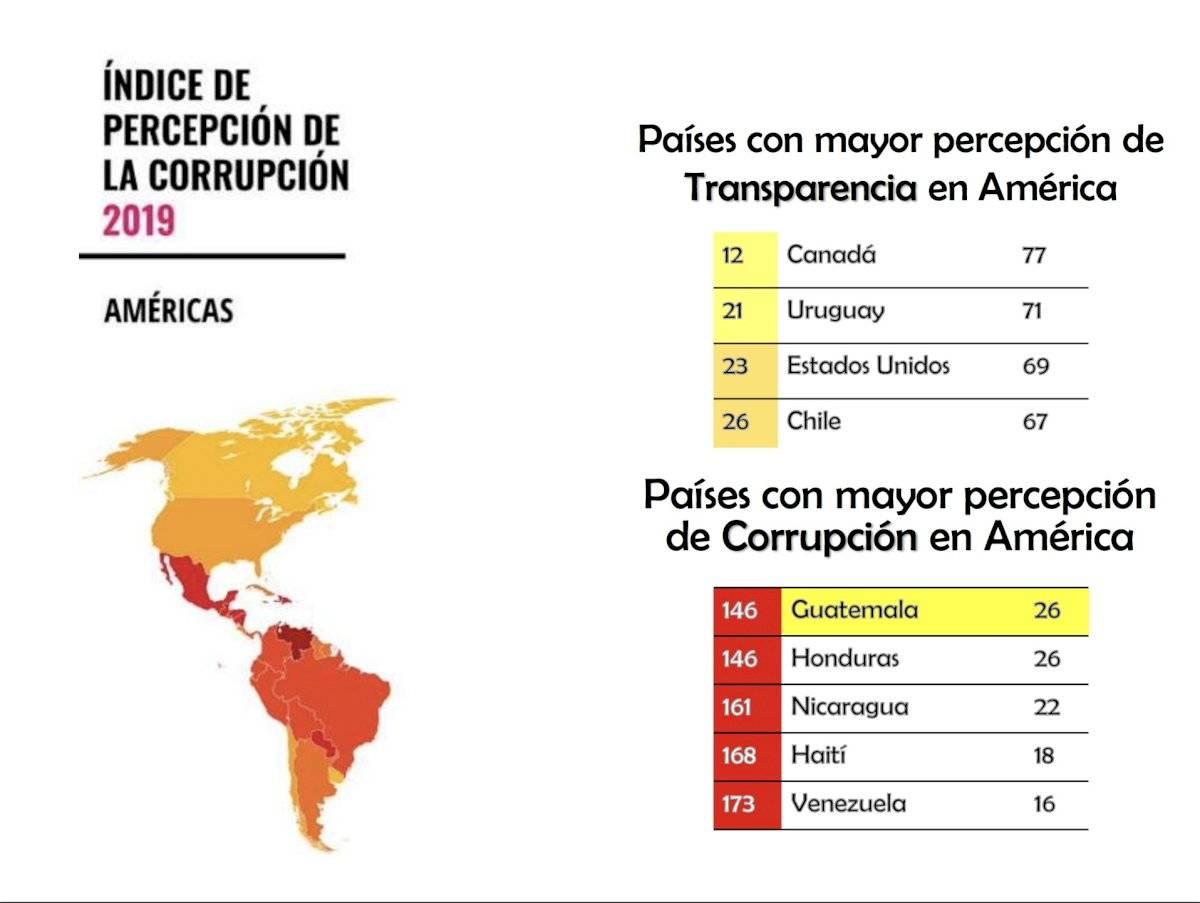 índice de la corrupción, Guatemala