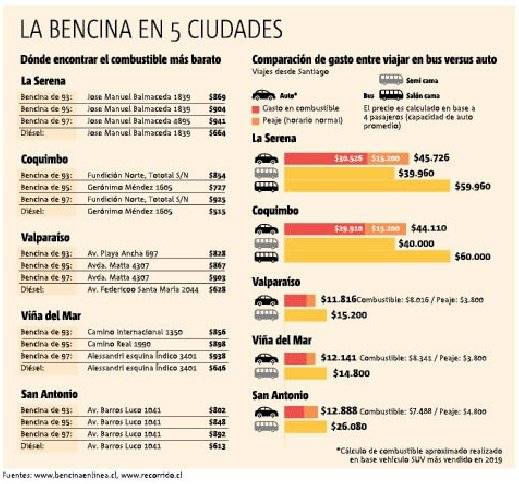 Bencinas: auto vs bus