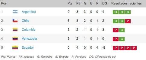 Posiciones Argentina VS Ecuador por Torneo Preolímpico Sub-23 2020