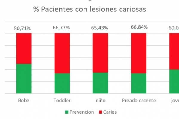 Figura 1: Estudio salud oral de bebés Parque Dental 2018