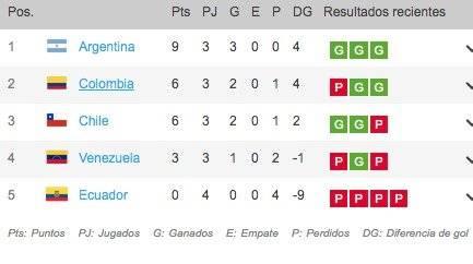 Posiciones Colombia VS Venezuela por Torneo Preolímpico Sub-23 2020