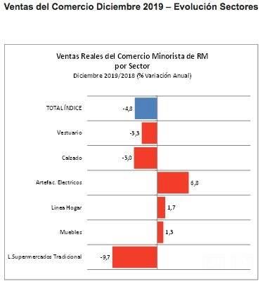 Ventas comercio RM por sectores