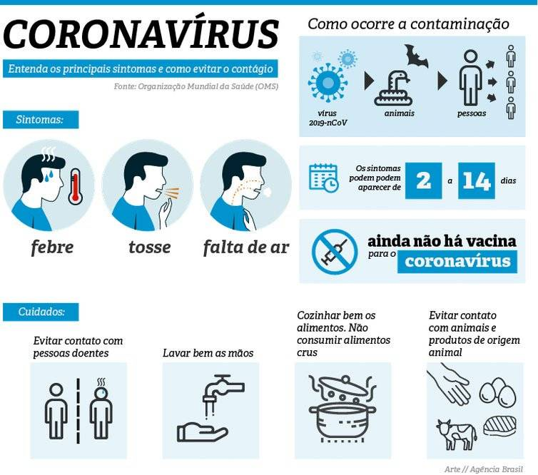 contágio coronavírus