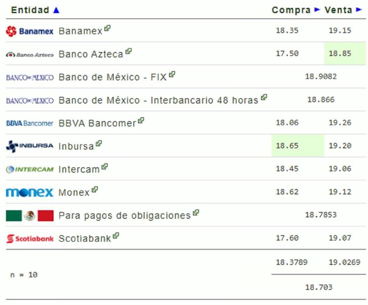 Precio del dólar: tipo de cambio del lunes 3 de febrero