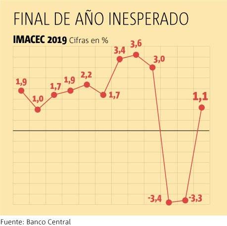 Imacec 2019