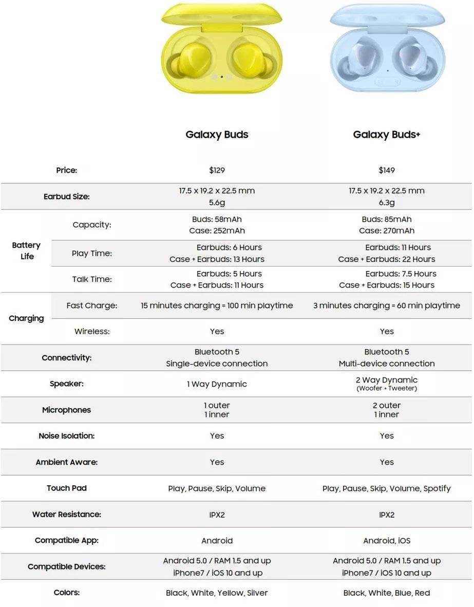 Lo que faltaba: se filtran las especificaciones de los Galaxy Buds Plus