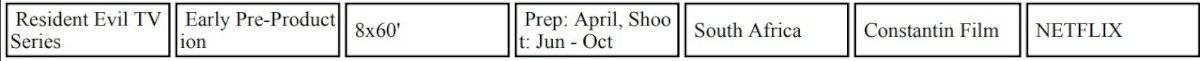 Resident Evil: la serie de Netflix comenzaría filmaciones esta fecha