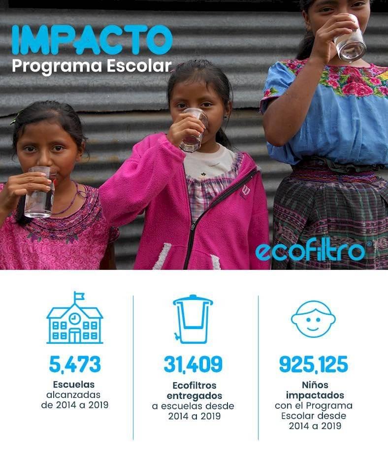Ecofiltro 2020