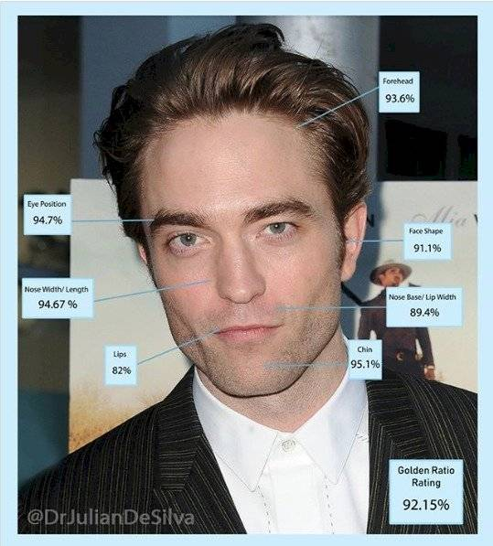 Robert Pattinson golden ratio