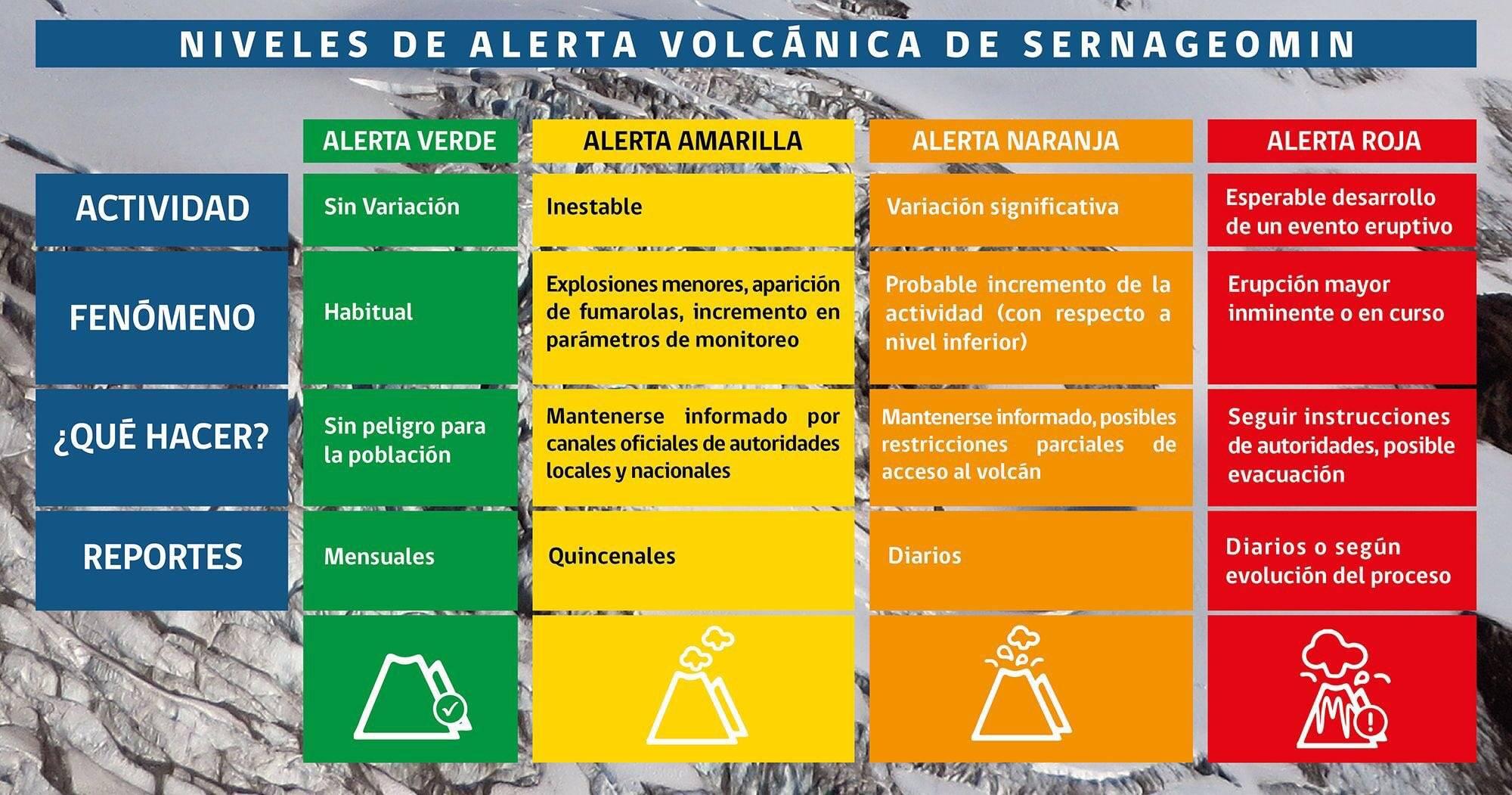 Se registran más de 100 sismos en el sector del volcán Lonquimay