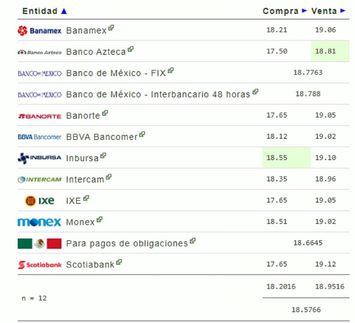 Precio del dólar hoy en México: 10 de febrero