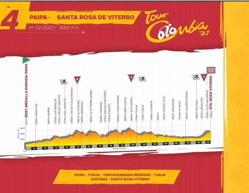 Etapa 4 Tour Colombia 2020