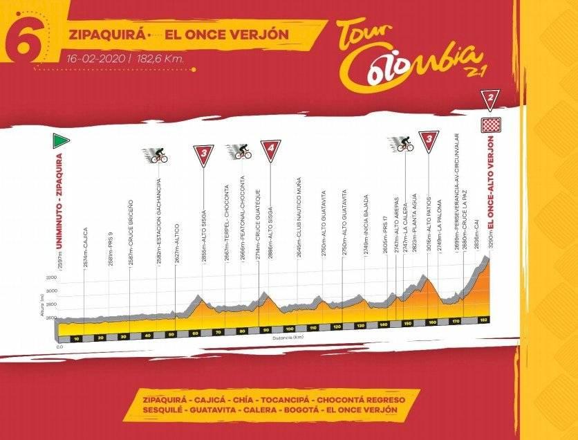Etapa 6 Tour Colombia 2020