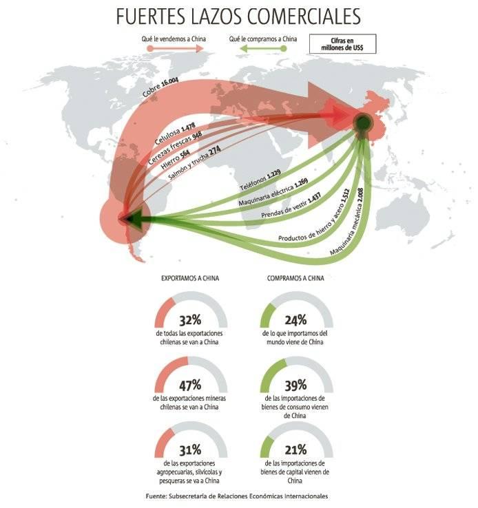 Intercambio comercial China Chile