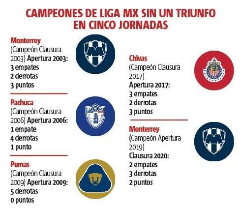 Peores campeones Liga MX