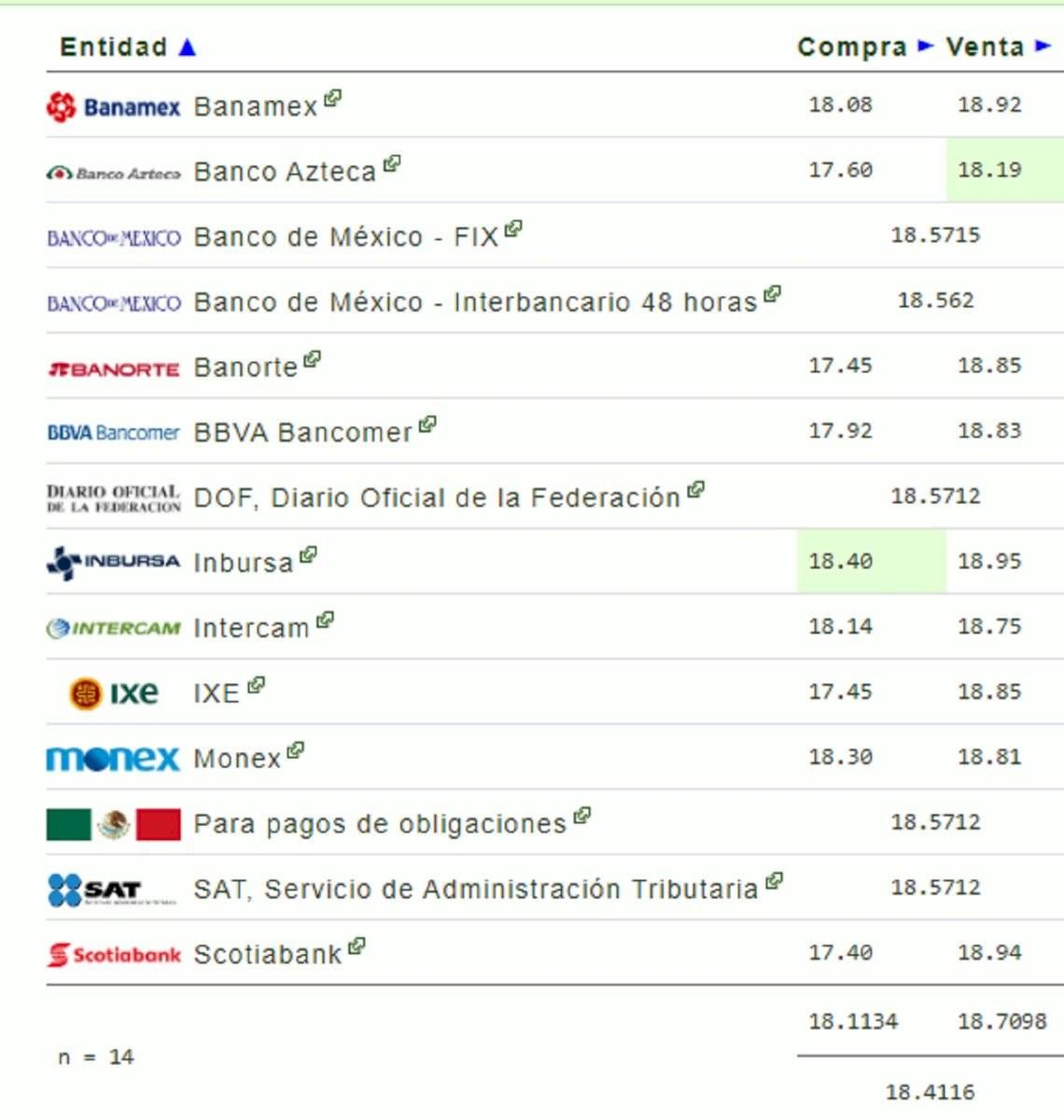 Tipo de cambio del 18 de febrero en México: precio del dólar