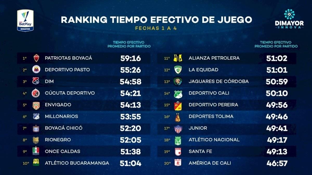 tiempo de juego efectivo hasta la fecha 4 en Liga