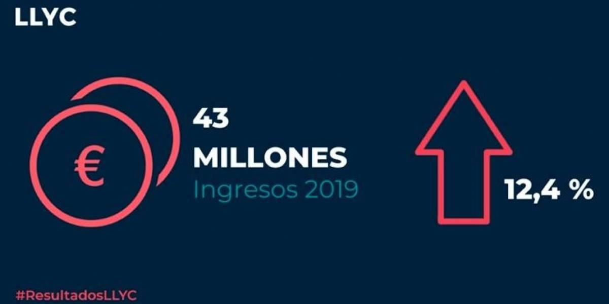 El negocio de LLYC creció un 12,4% hasta superar los 43 millones de euros
