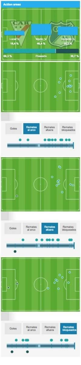 Estadísticas de Always Ready VS Millonarios por Copa Sudamericana 2020