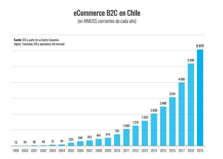 Ventas online Chile