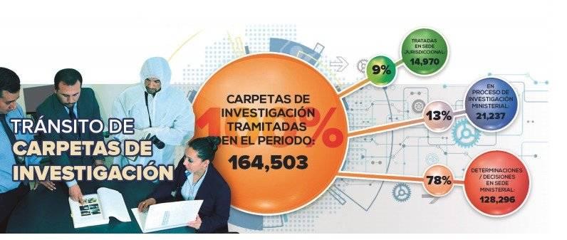 Carpetas de investigación de la Fiscalía General del Estado.