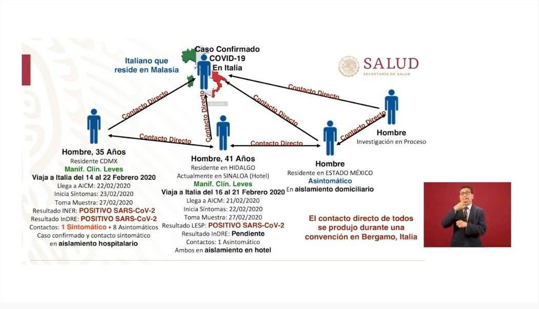 Mexicanos contagiados de coronavirus