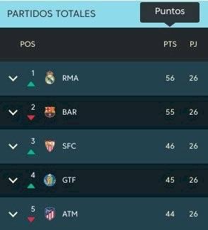 Real Madrid VS Barcelona en Fecha 26 de LaLiga Española
