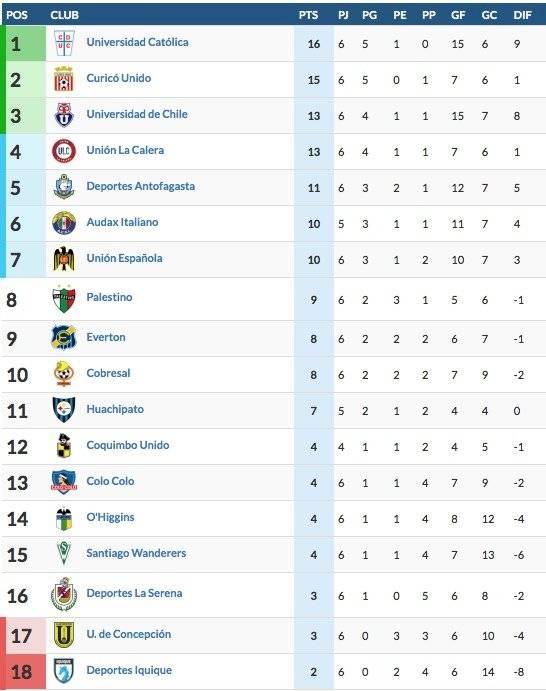 Mexico Segunda Division Tabelle