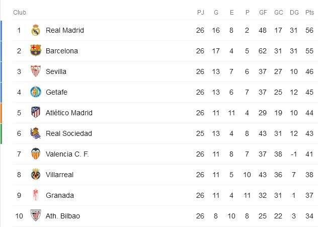 Posiciones de la liga española jornada 26