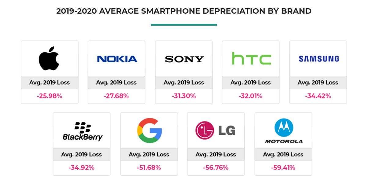 Android: estos son los compañías que más sufren el devalúo en precios