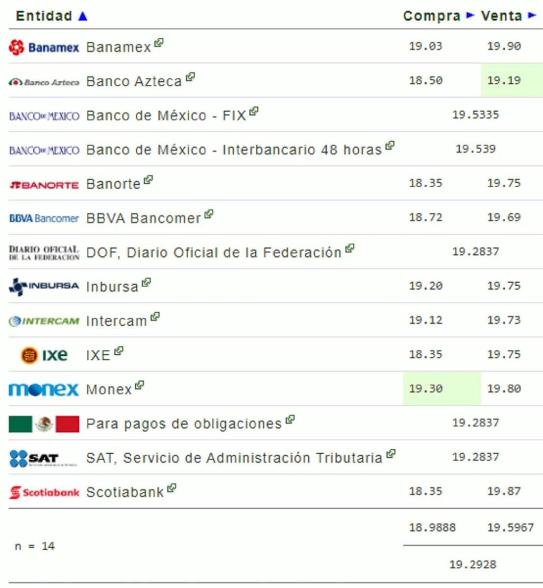 Precio Del Dólar Hoy En México Tipo De