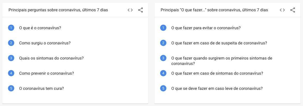 Perguntas do Google - coronavírus